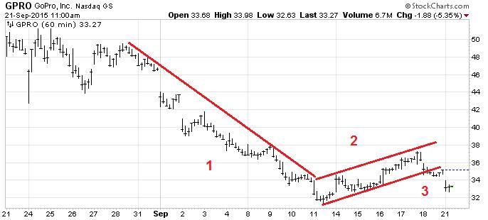 Gropro Chart