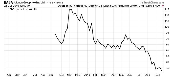 NYSE_BABA_Chart