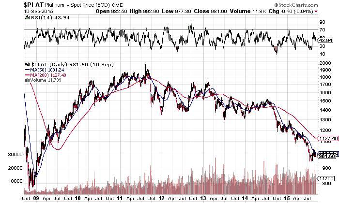 Platinum-Spot Price Chart