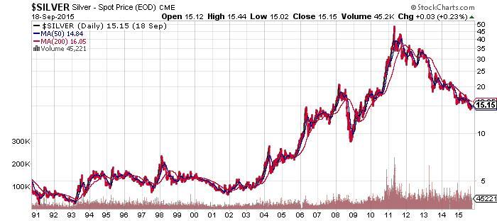 Silver - Spot Price Chart