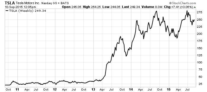 Tesla_Motors_Chart