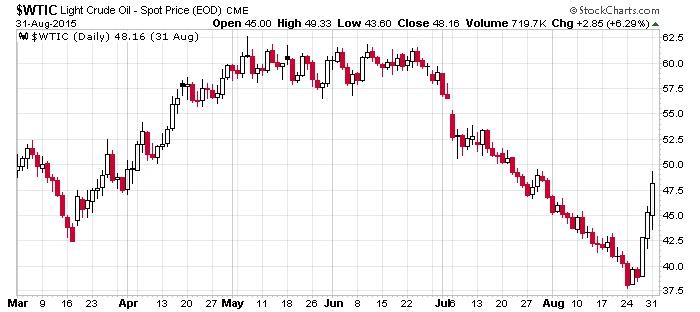 wtic light crude oil spot price