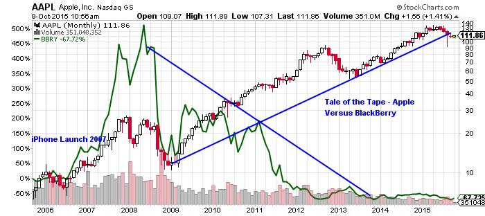 Apple Inc Stock