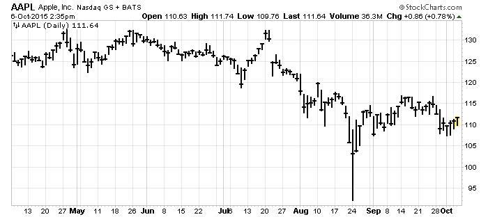 Apple_Stock_6Oct_Chart
