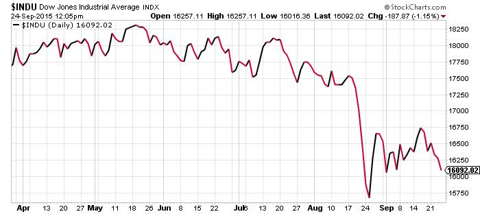 DJIA_Index24Sep15_Chart