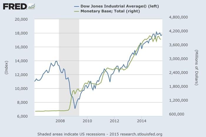 Dow_Jones_Ind_Avg