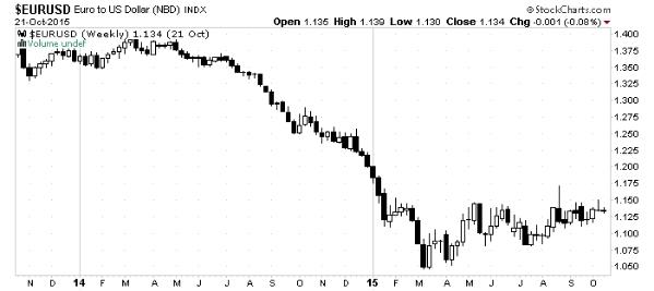 EUR-USD_21Oct15_Chart