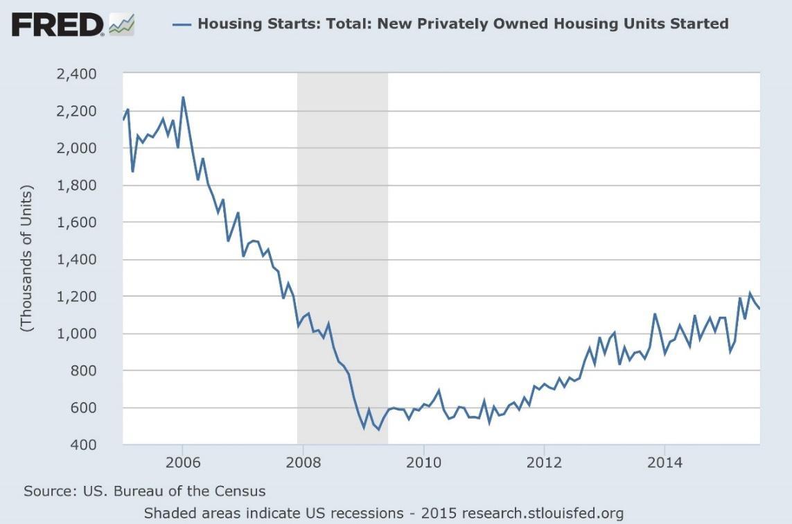 FRED Housing Starts Chart