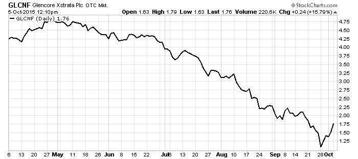 Glencore_Stock_5Oct15_Chart