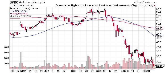 GoPro-chart