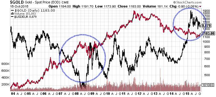 Gold - Spot Price Chart 15-Oct-15