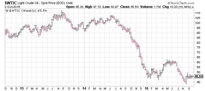 Light Crude Oil - Spot Price Chart