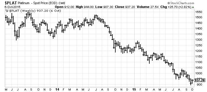 Platinum - Spot Price Chart