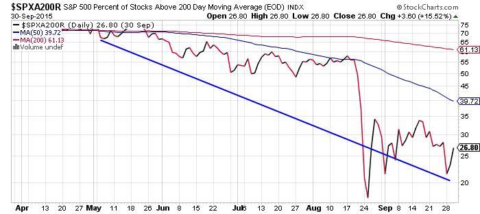 S&P500_30Sep15_Chart