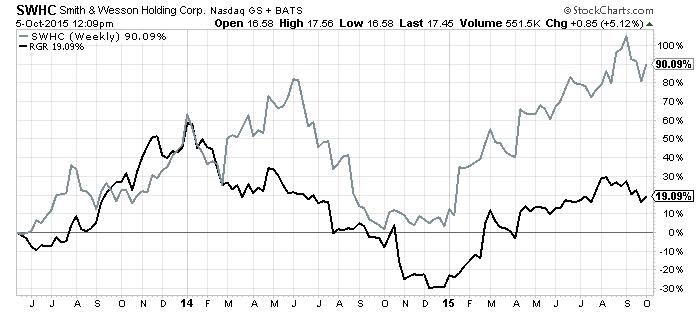 Smith & Wesson Stock: Here's Why I'm Bullish on NASDAQ:SWHC