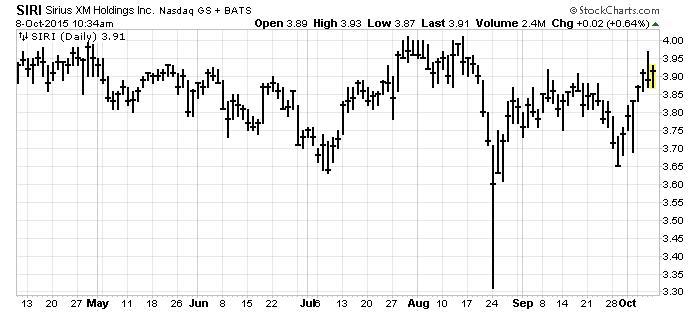 Sirius XM Holdings Chart