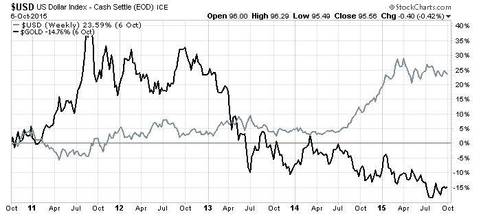 USD_6Oct15_Chart