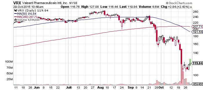 VRX Stock