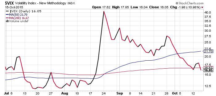 Volatility Index Chart