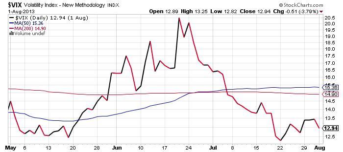 Volatility Index - New Methodology Chart