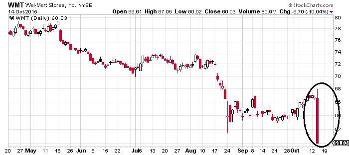 Wal-Mart Stores Chart