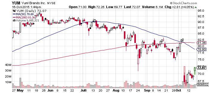 YUM_Stock_16Oct15