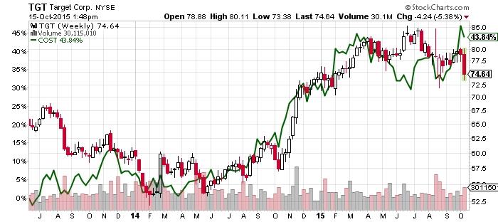 target corp stock chart