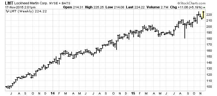 Lockheed Martin Chart
