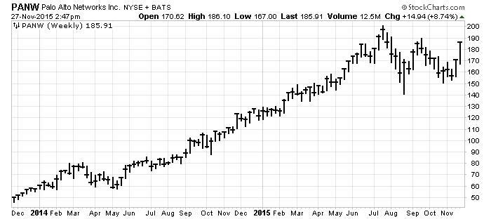 Palo Alto Networks Chart
