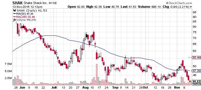 Shake Shack Chart