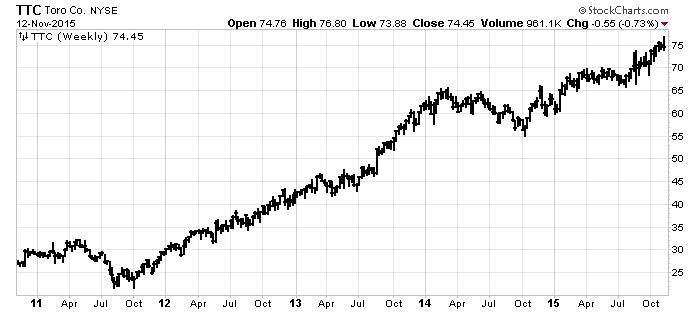 Toro Chart