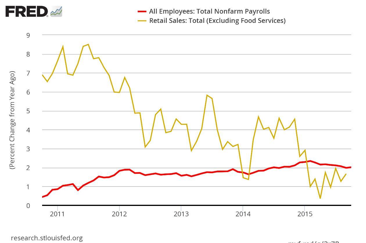 US jobs chart