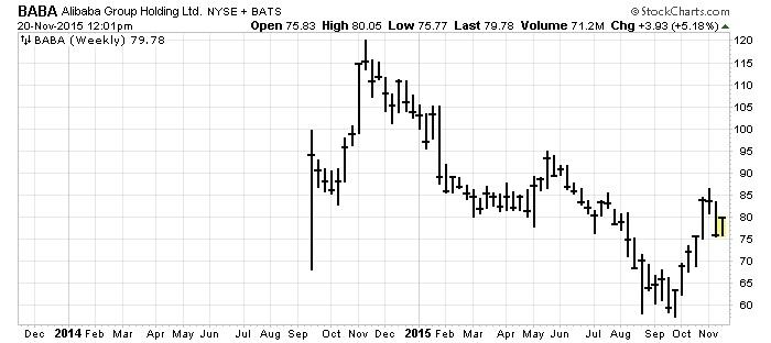 baba alibaba holding stock chart