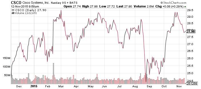 cisco system stock chart