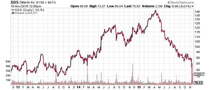 dillards nyse stock chart