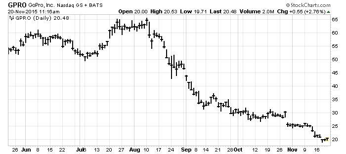 gopro stock chart nasdaq