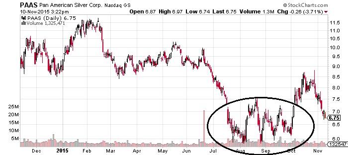 paas pan american silver corp stock chart