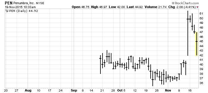 penumbra nyse stock chart