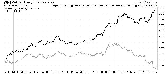 walmart store stock chart