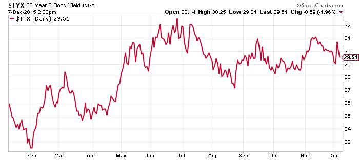 30 Year T-Bond Chart