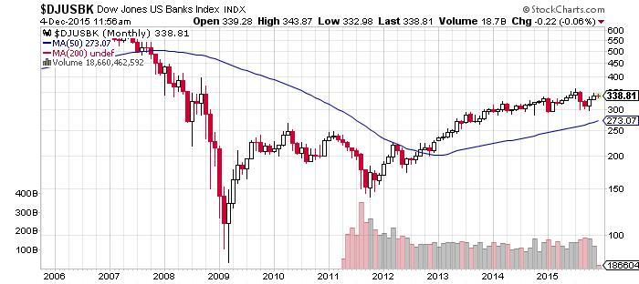 Dow Jones US Banks Chart