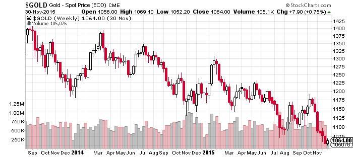 Gold - Spot Price Chart