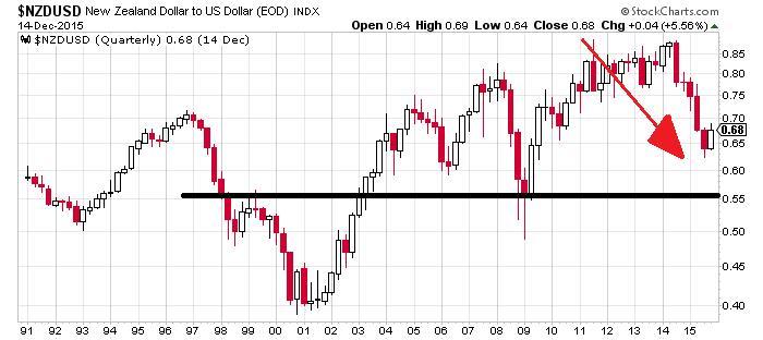 New Zealand Dollar Chart