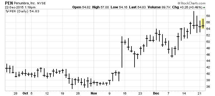 Penumbra Chart
