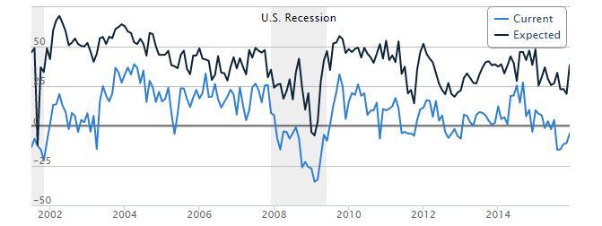 US Recession Chart
