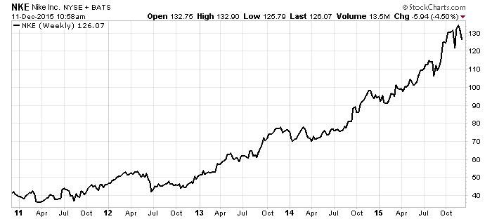 nike stock chart