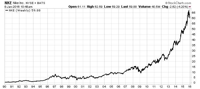 nike stock chart jan 2016