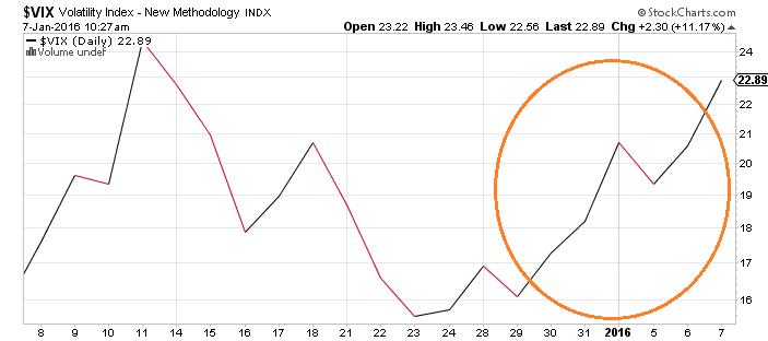 volatility new menthodology indx chart