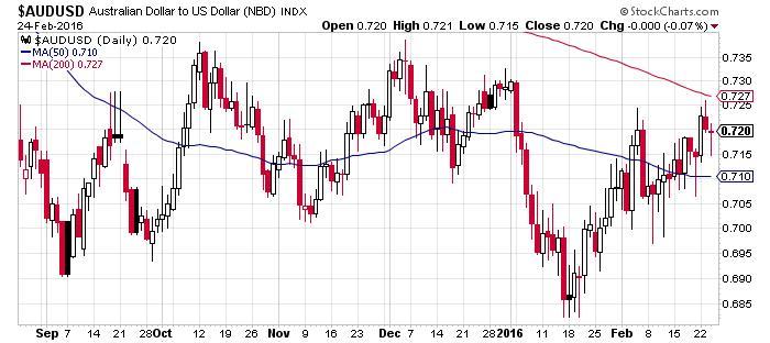 AUD to USD Index
