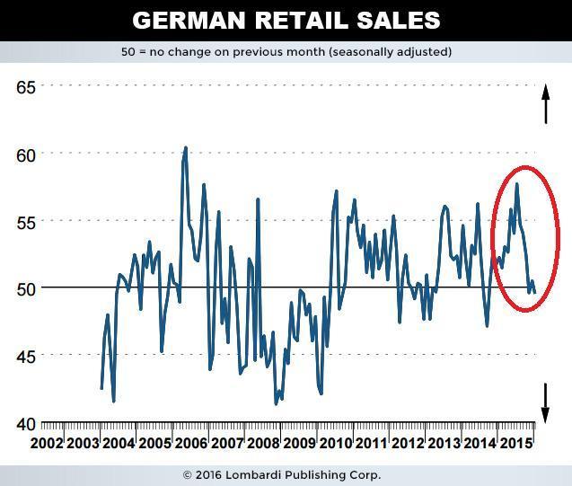 German Retail Sales Chart